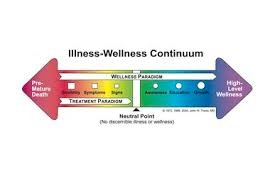 Illness Wellness Continuum